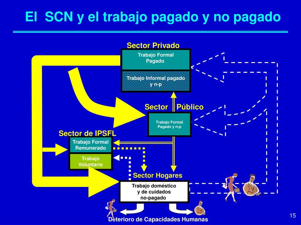 El  SCN y el trabajo pagado y no pagado