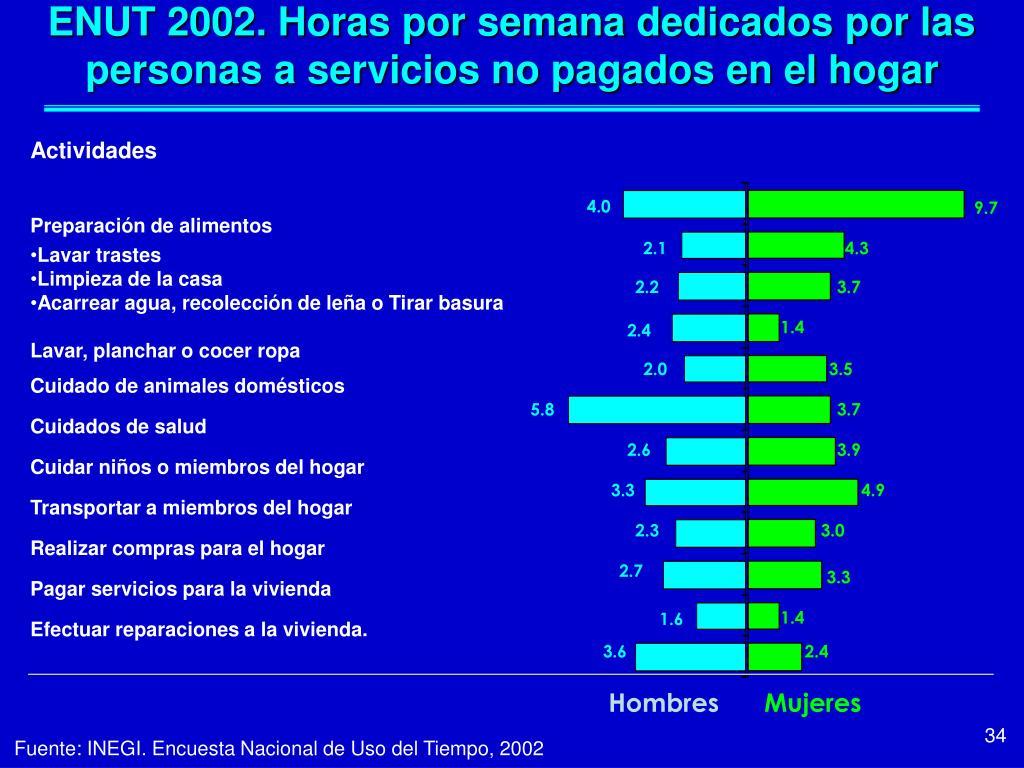ENUT 2002. Horas por semana dedicados por las personas a servicios no pagados en el hogar