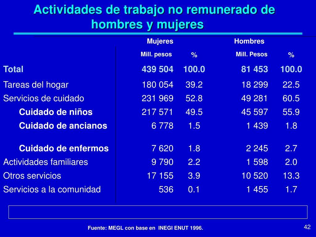 Actividades de trabajo no remunerado de hombres y mujeres