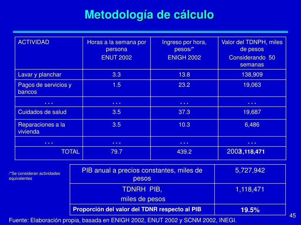 Metodología de cálculo