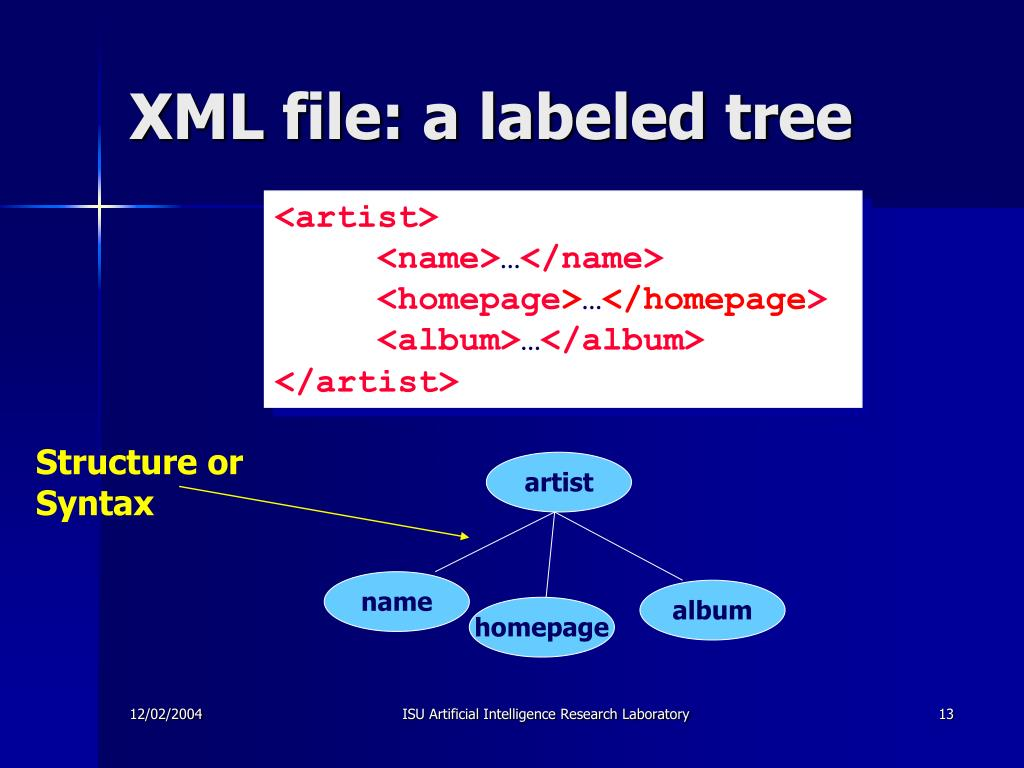 XML file: a labeled tree