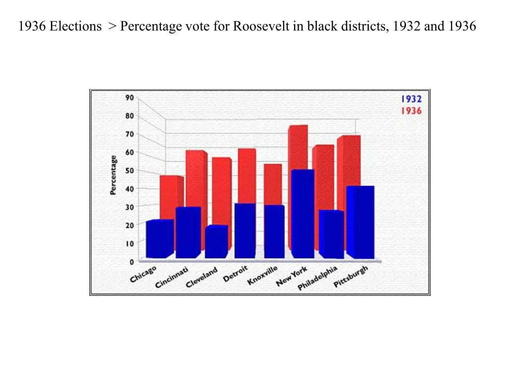 1936 Elections  > Percentage vote for Roosevelt in black districts, 1932 and 1936