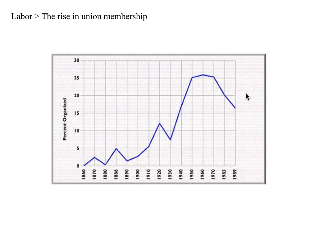 Labor > The rise in union membership