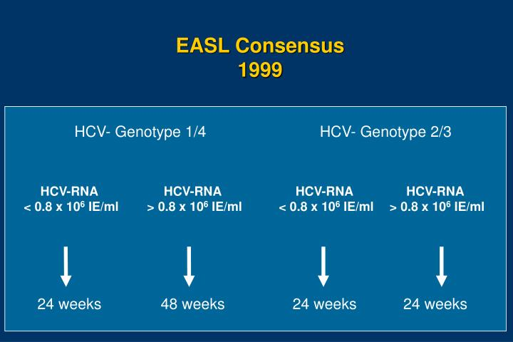 HCV- Genotype 1/4