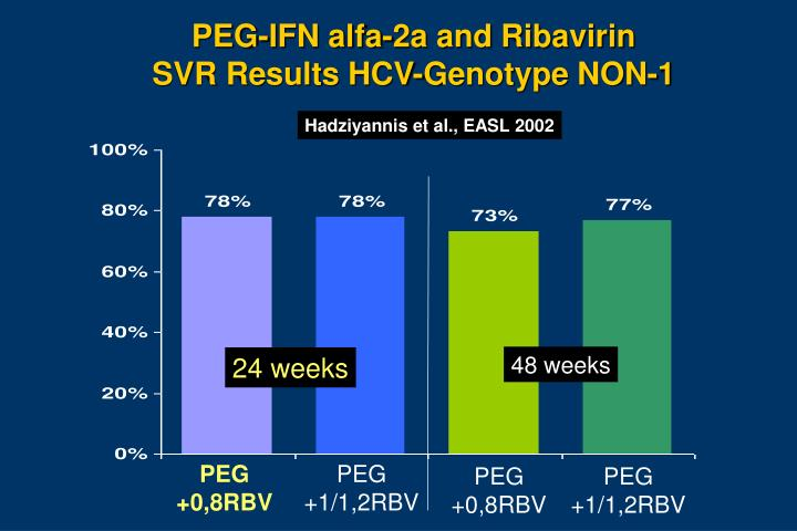 PEG-IFN alfa-2a and Ribavirin