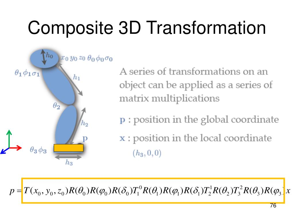 Composite 3D Transformation