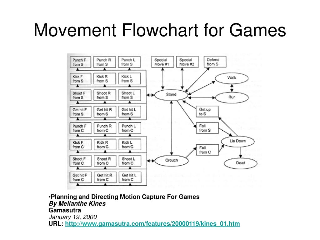 Movement Flowchart for Games
