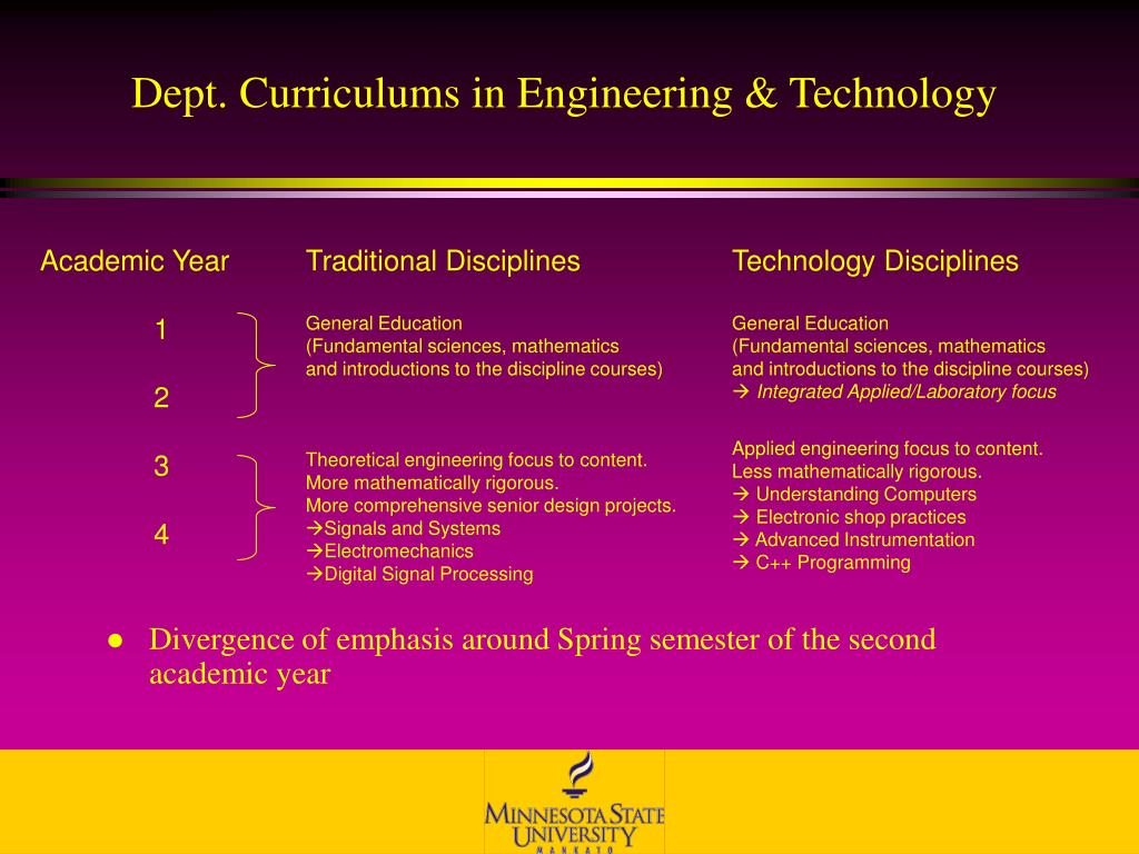 Dept. Curriculums in Engineering & Technology