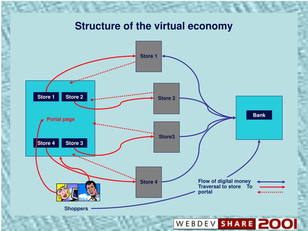 Structure of the virtual economy