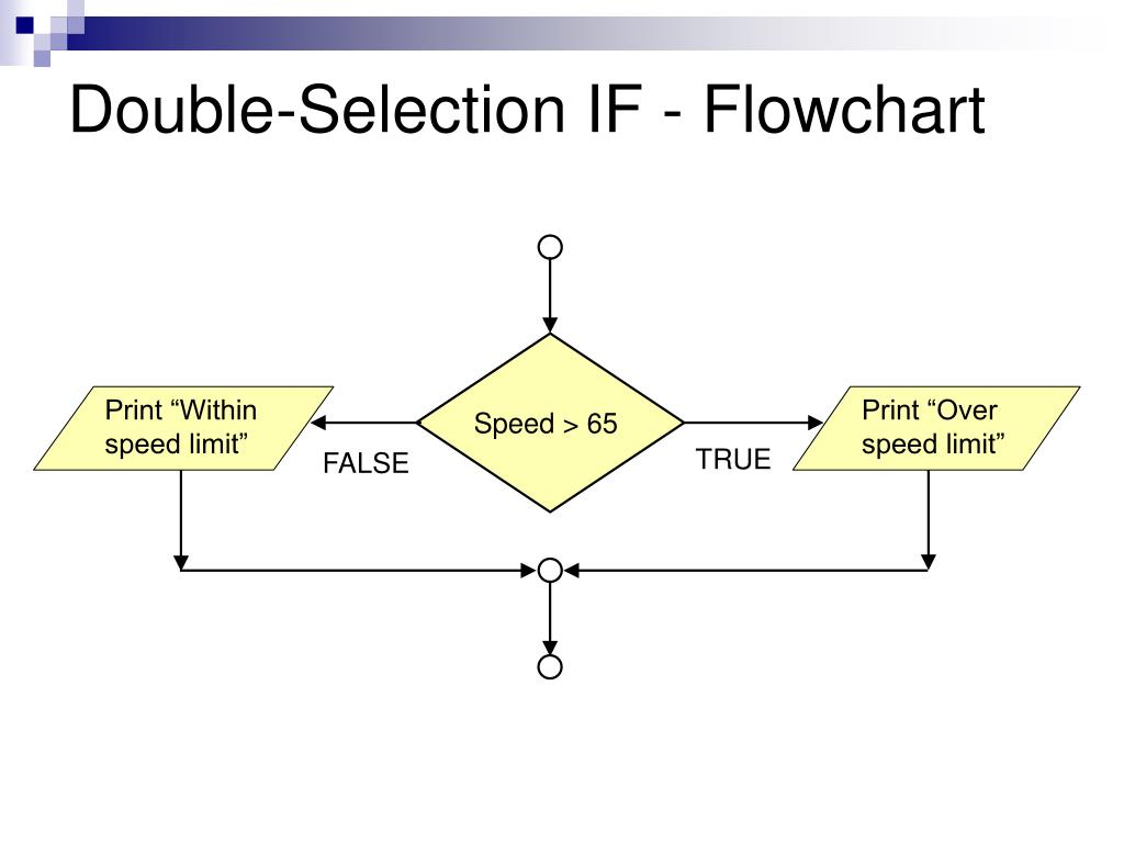 Double-Selection IF - Flowchart