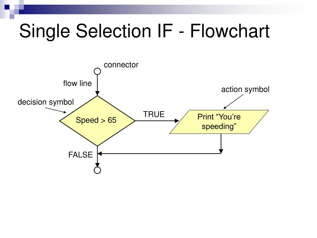 Single Selection IF - Flowchart