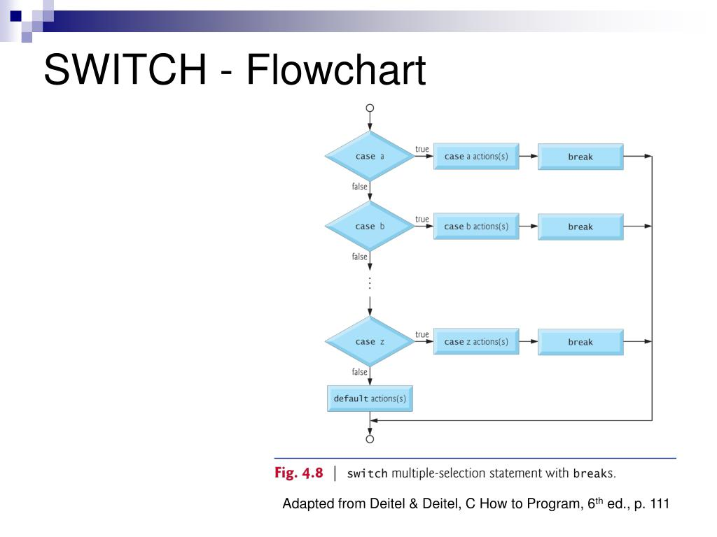 SWITCH - Flowchart