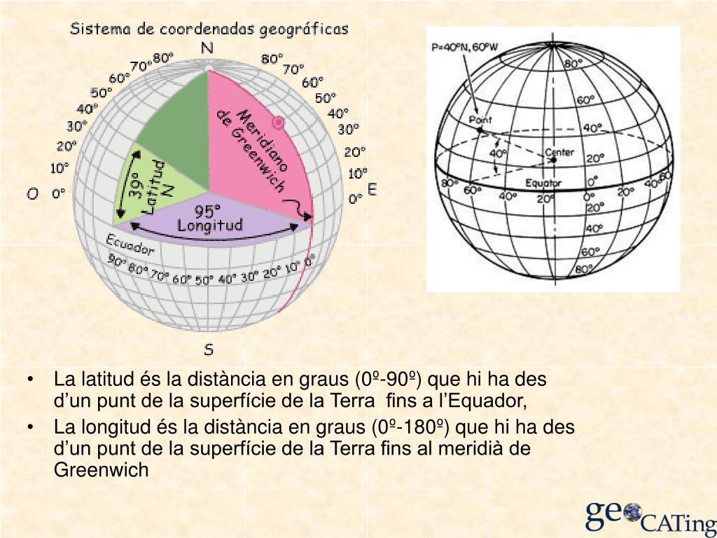 La latitud és la distància en graus (0º-90º) que hi ha des d'un punt de la superfície de la Terra  fins a l'Equador,