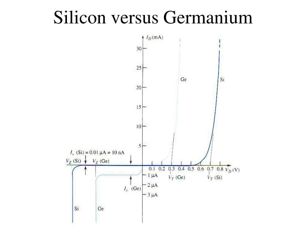Silicon versus Germanium