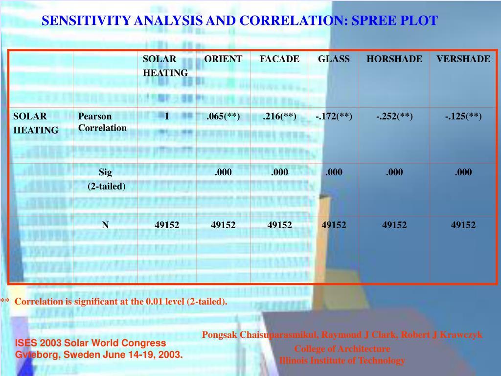 SENSITIVITY ANALYSIS AND CORRELATION: SPREE PLOT
