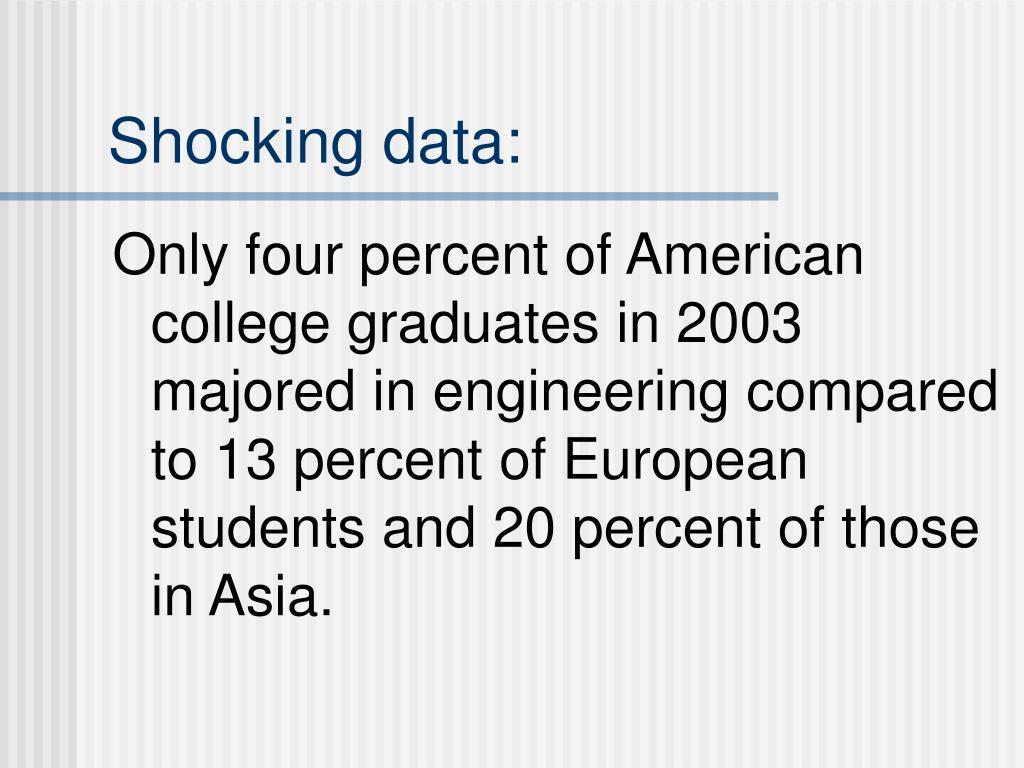 Shocking data: