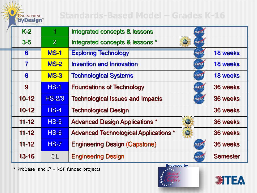 Standards-Based Model – Grades K-16
