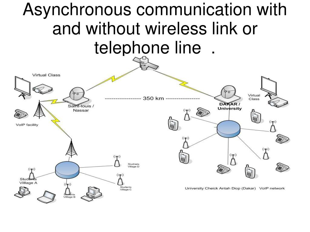 Asynchronous communication with  and without wireless link or telephone line  .