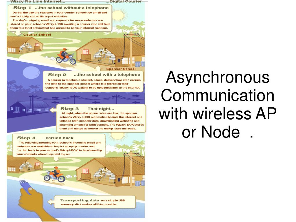 Asynchronous Communication with wireless AP or Node  .