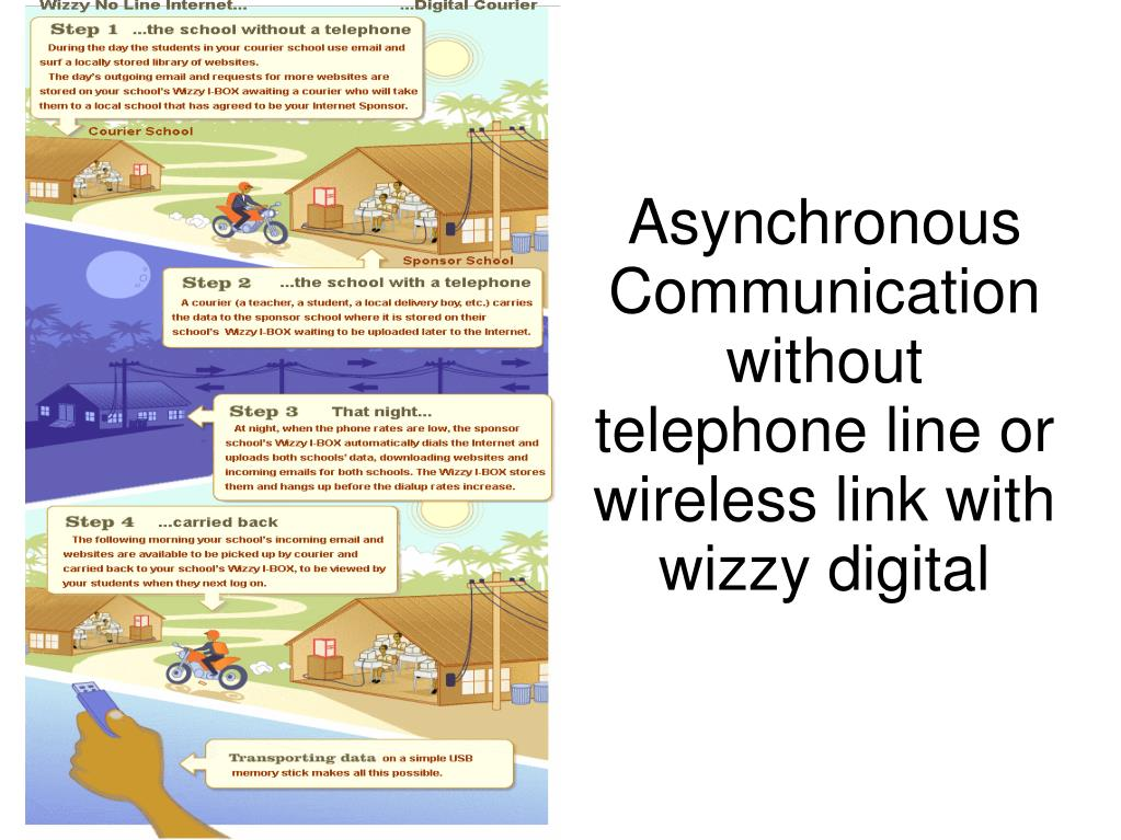 Asynchronous Communication without telephone line or wireless link with wizzy digital