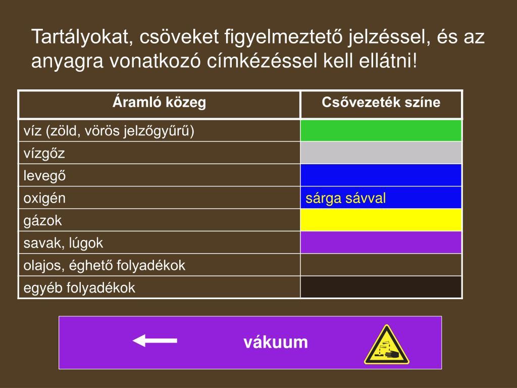 Tartályokat, csöveket figyelmeztető jelzéssel, és az anyagra vonatkozó címkézéssel kell ellátni!