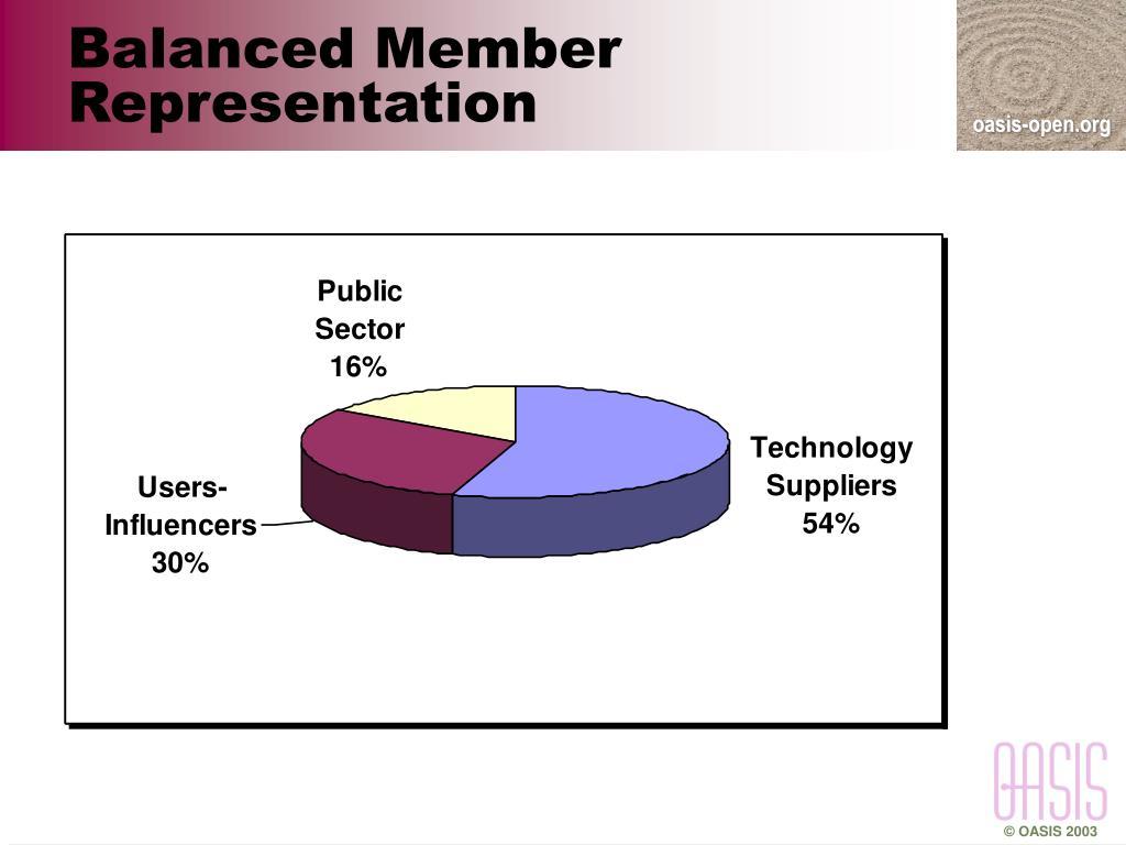 Balanced Member Representation