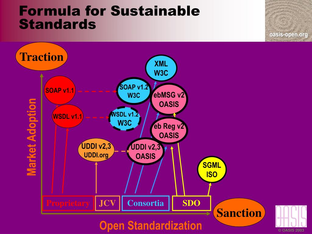 Formula for Sustainable Standards