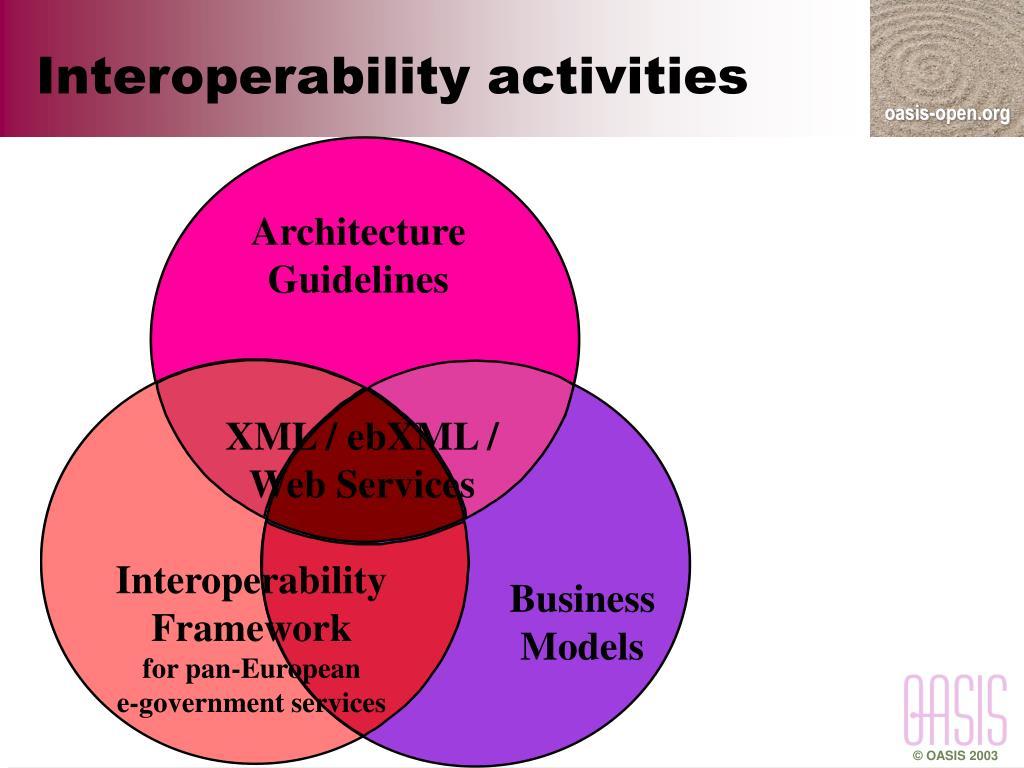 Interoperability activities