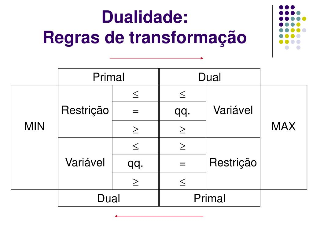 Dualidade: