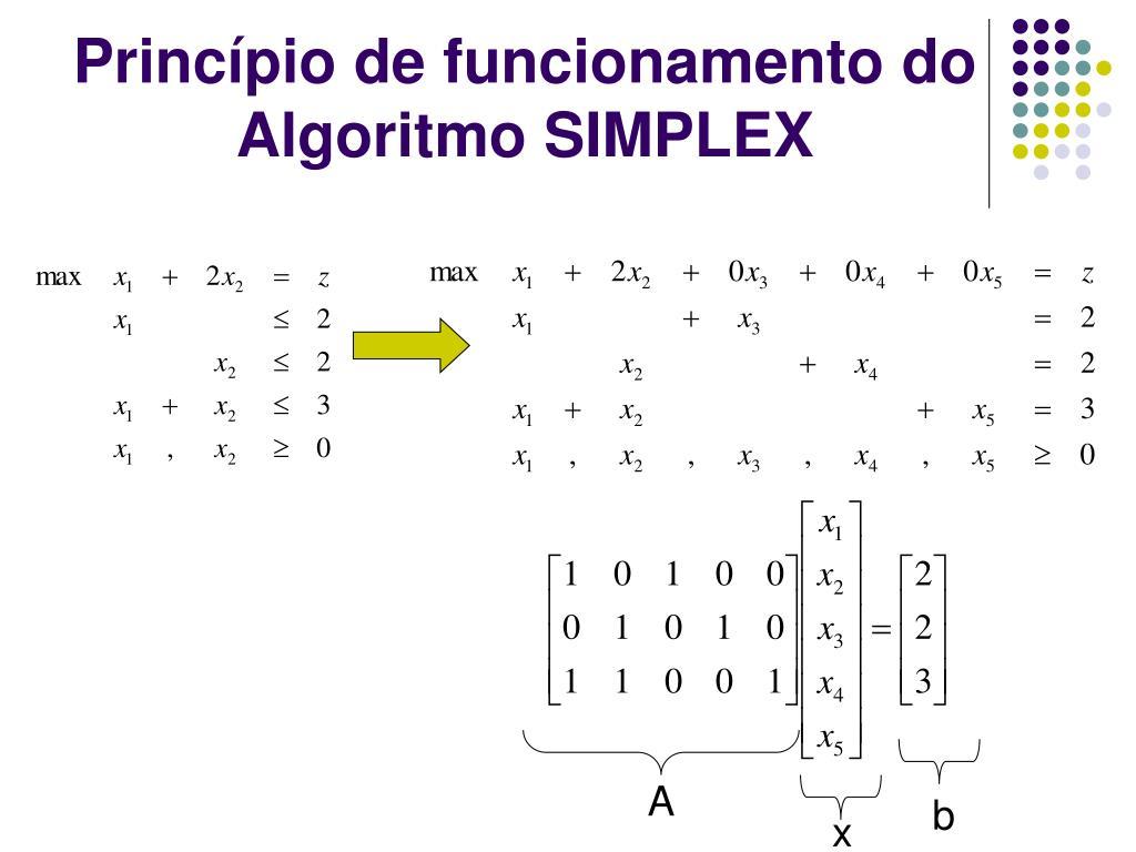 Princípio de funcionamento do Algoritmo SIMPLEX