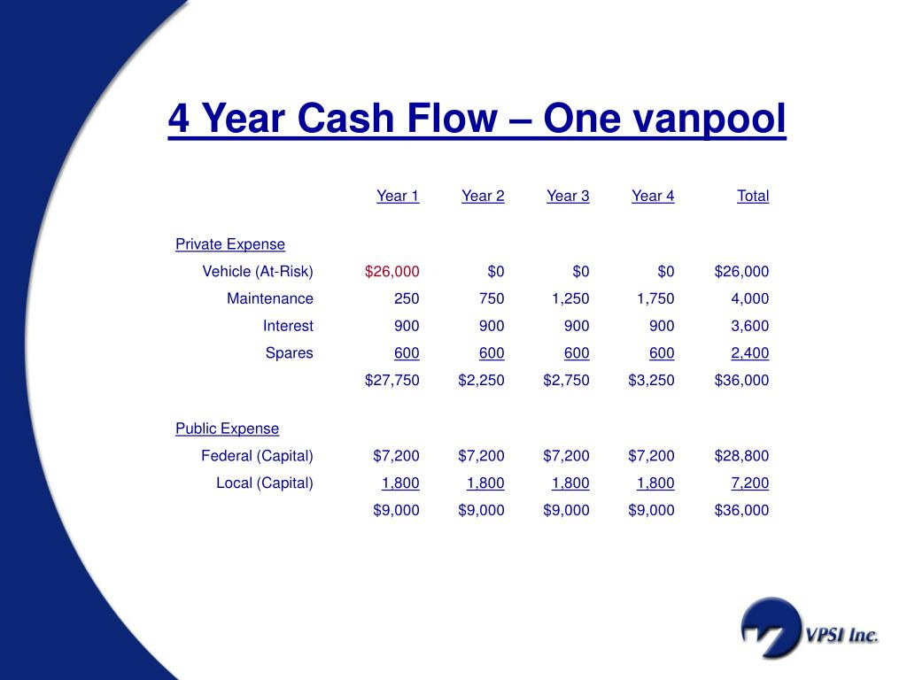 4 Year Cash Flow – One vanpool