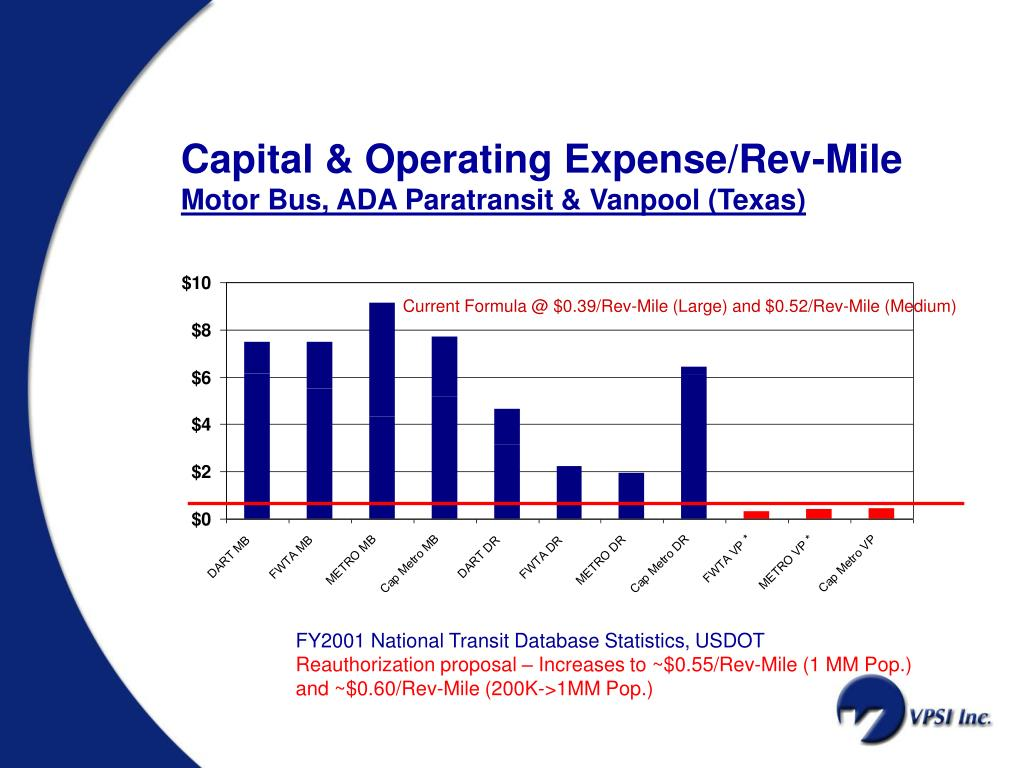 Capital & Operating Expense/Rev-Mile