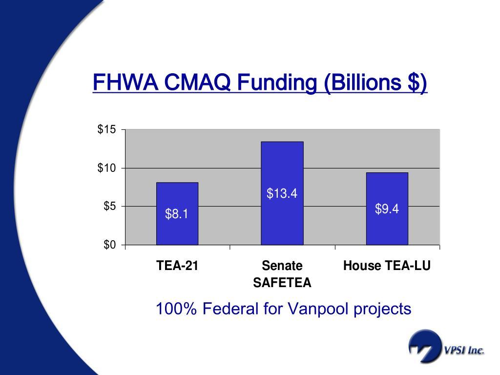 FHWA CMAQ Funding (Billions $)