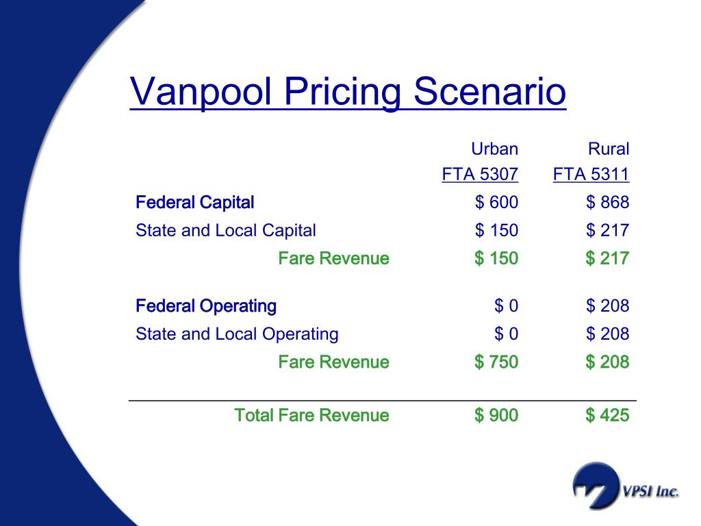 Vanpool Pricing Scenario