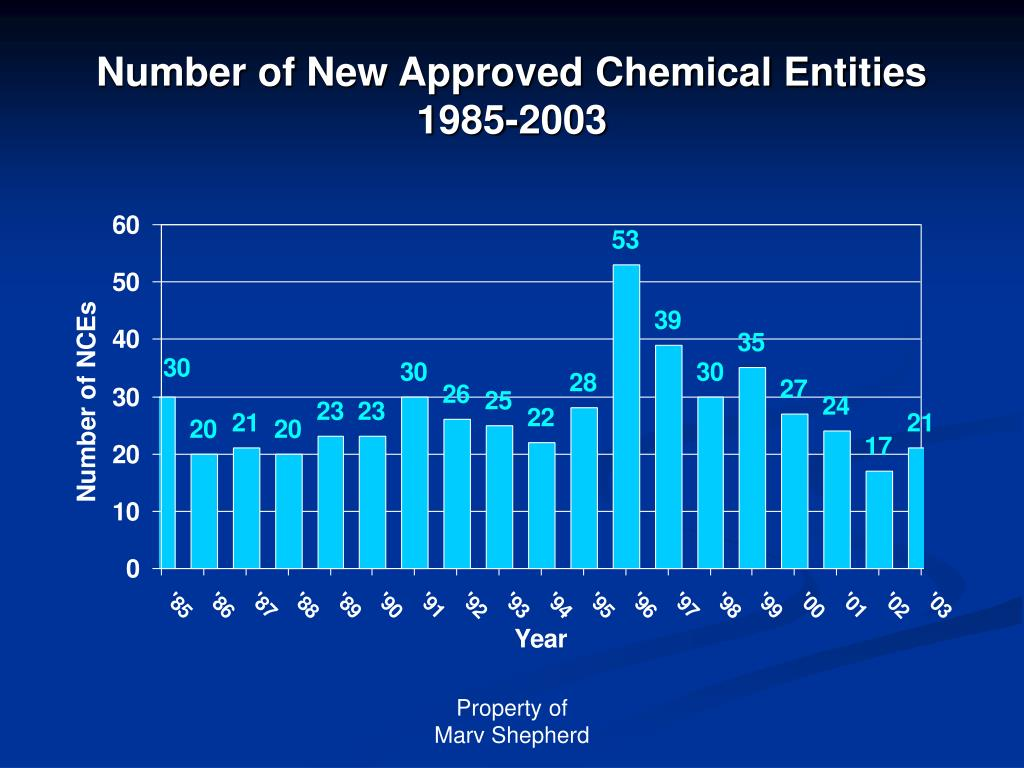 Number of New Approved Chemical Entities