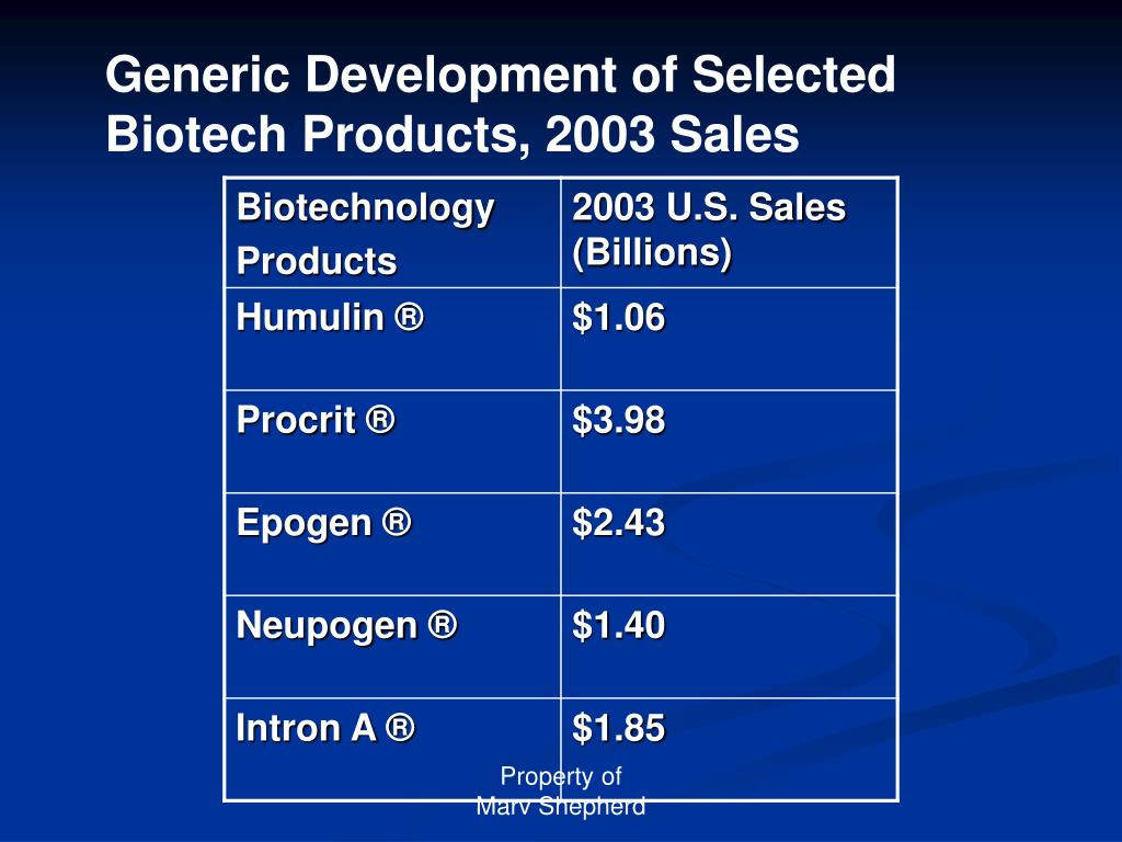 Generic Development of Selected Biotech Products, 2003 Sales
