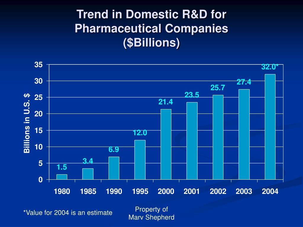 Trend in Domestic R&D for