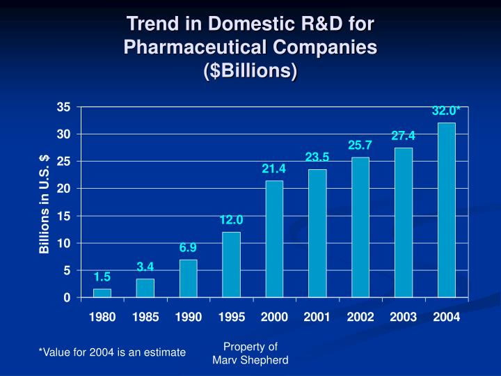 Trend in domestic r d for pharmaceutical companies billions