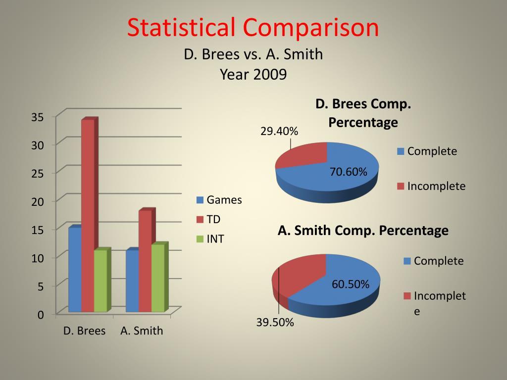 Statistical Comparison