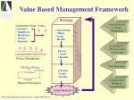 value based management framework