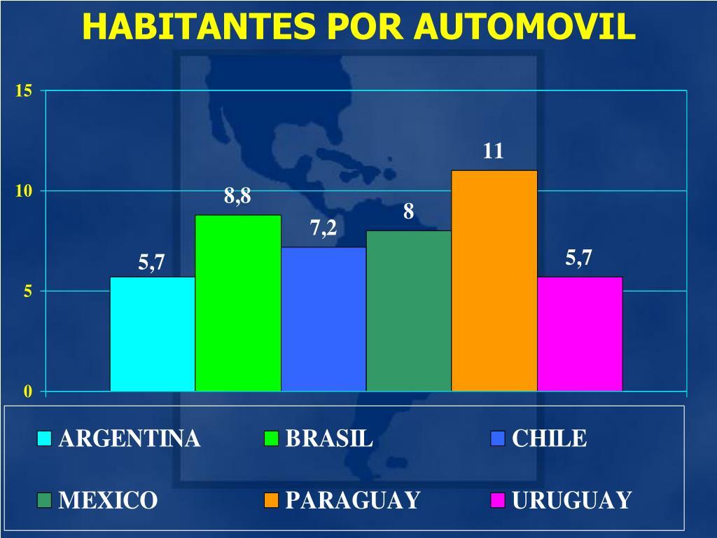 HABITANTES POR AUTOMOVIL