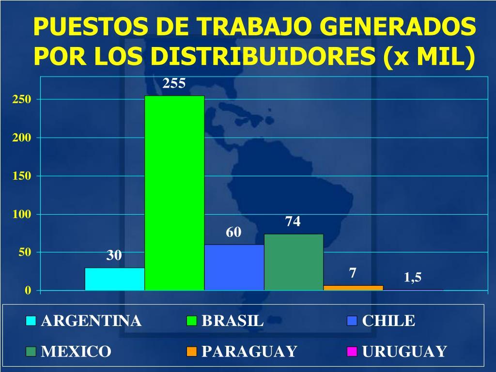 PUESTOS DE TRABAJO GENERADOS