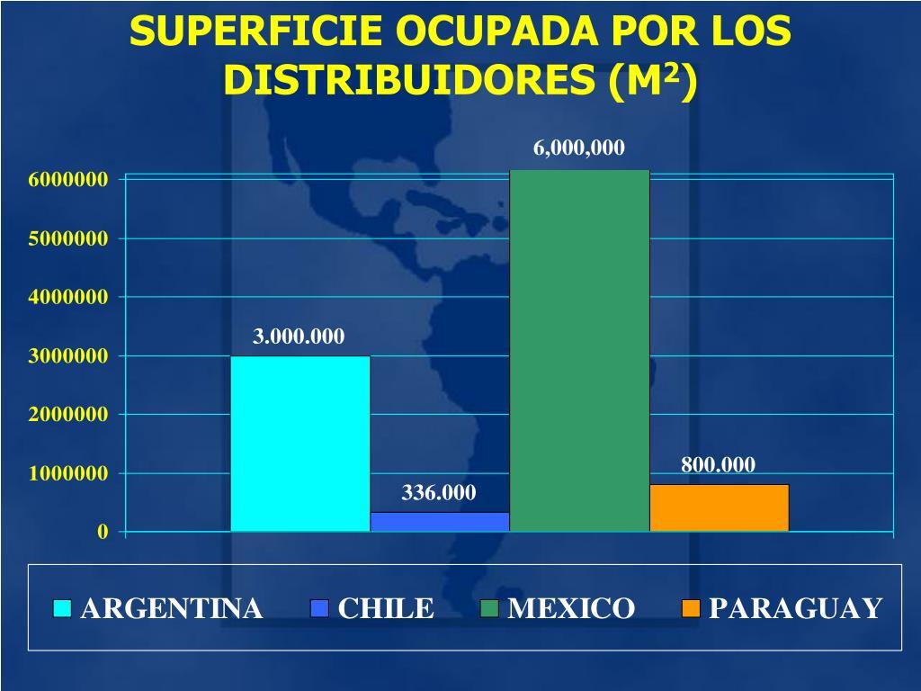 SUPERFICIE OCUPADA POR LOS DISTRIBUIDORES (M