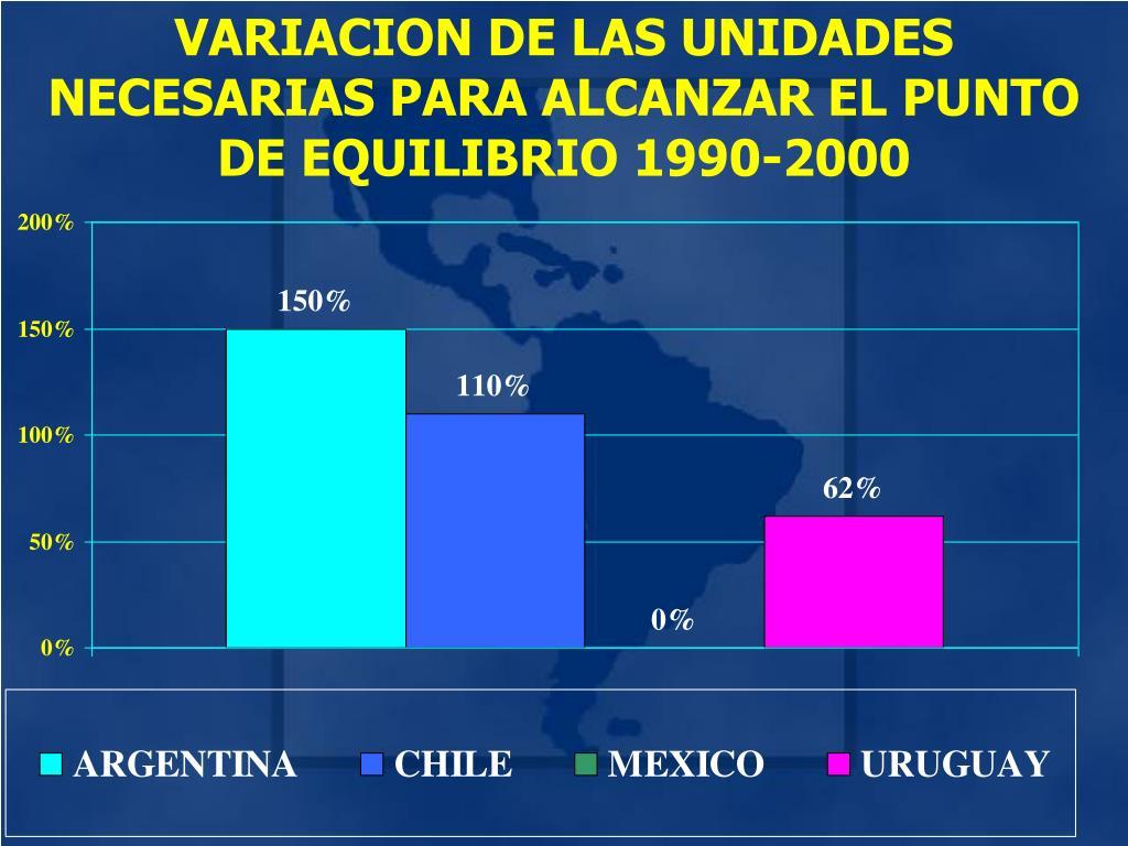 VARIACION DE LAS UNIDADES NECESARIAS PARA ALCANZAR EL PUNTO DE EQUILIBRIO 1990-2000