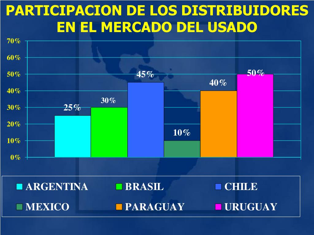 PARTICIPACION DE LOS DISTRIBUIDORES EN EL MERCADO DEL USADO