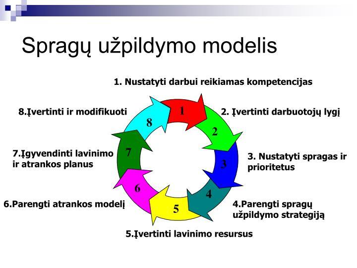 Spragų užpildymo modelis