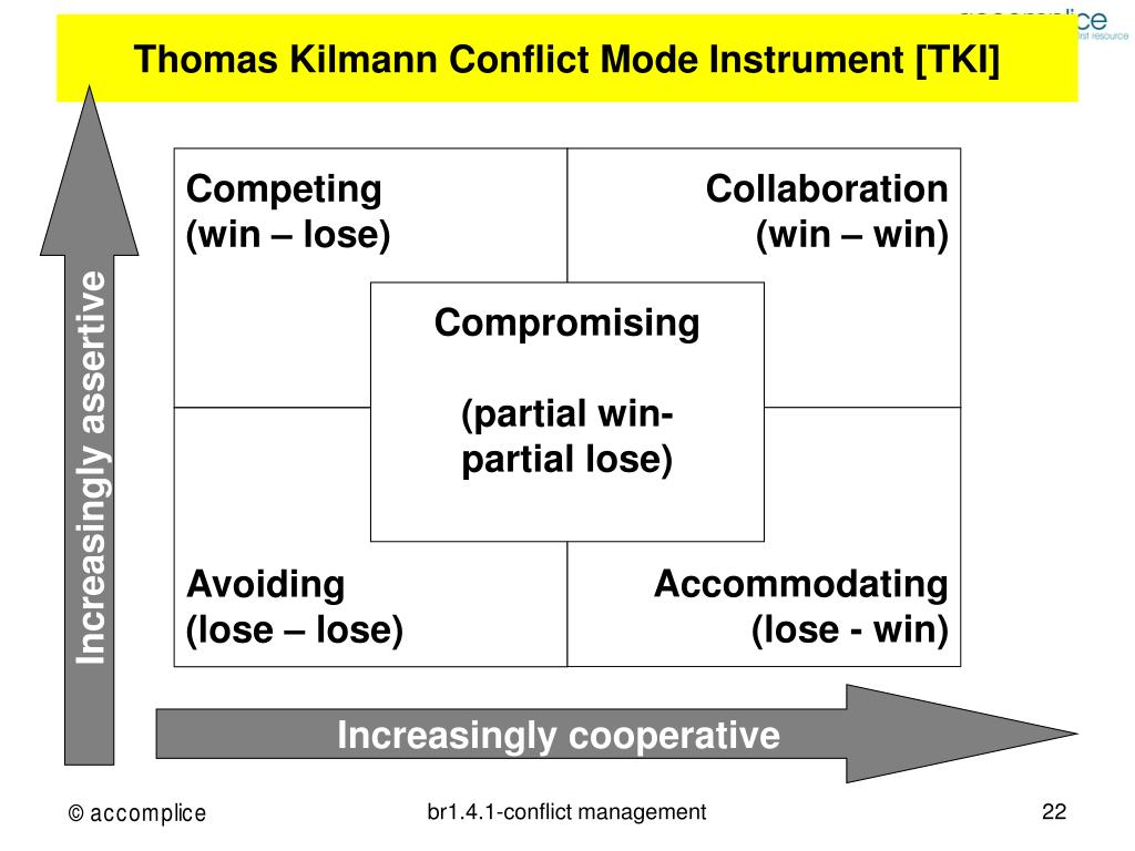 Thomas Kilmann Conflict Mode Instrument [TKI]