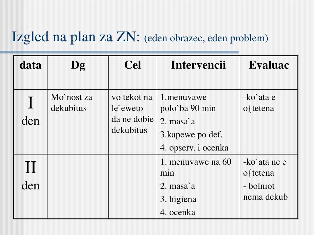 Izgled na plan za ZN: