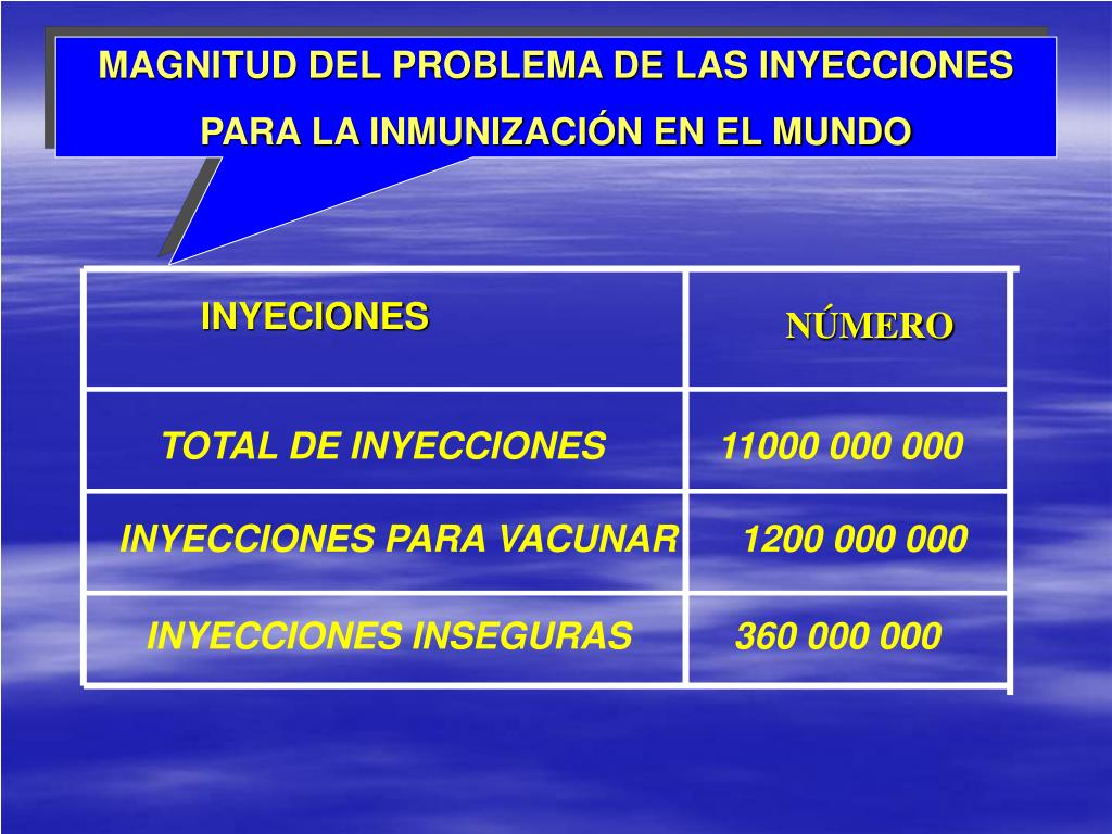 MAGNITUD DEL PROBLEMA DE LAS INYECCIONES