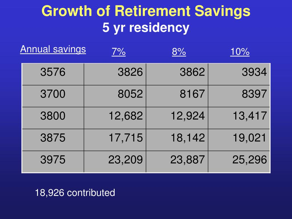 Growth of Retirement Savings